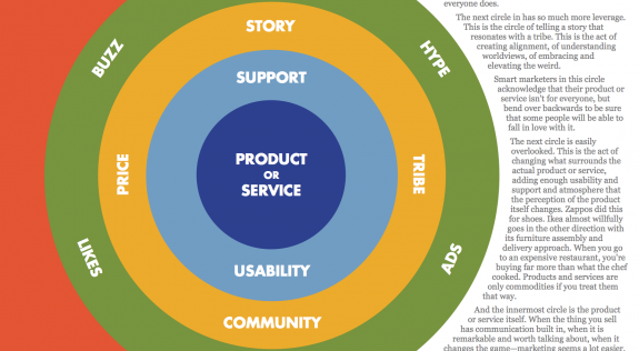 circles-of-marketing-operando
